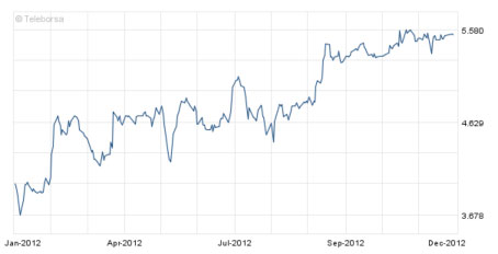 The share price